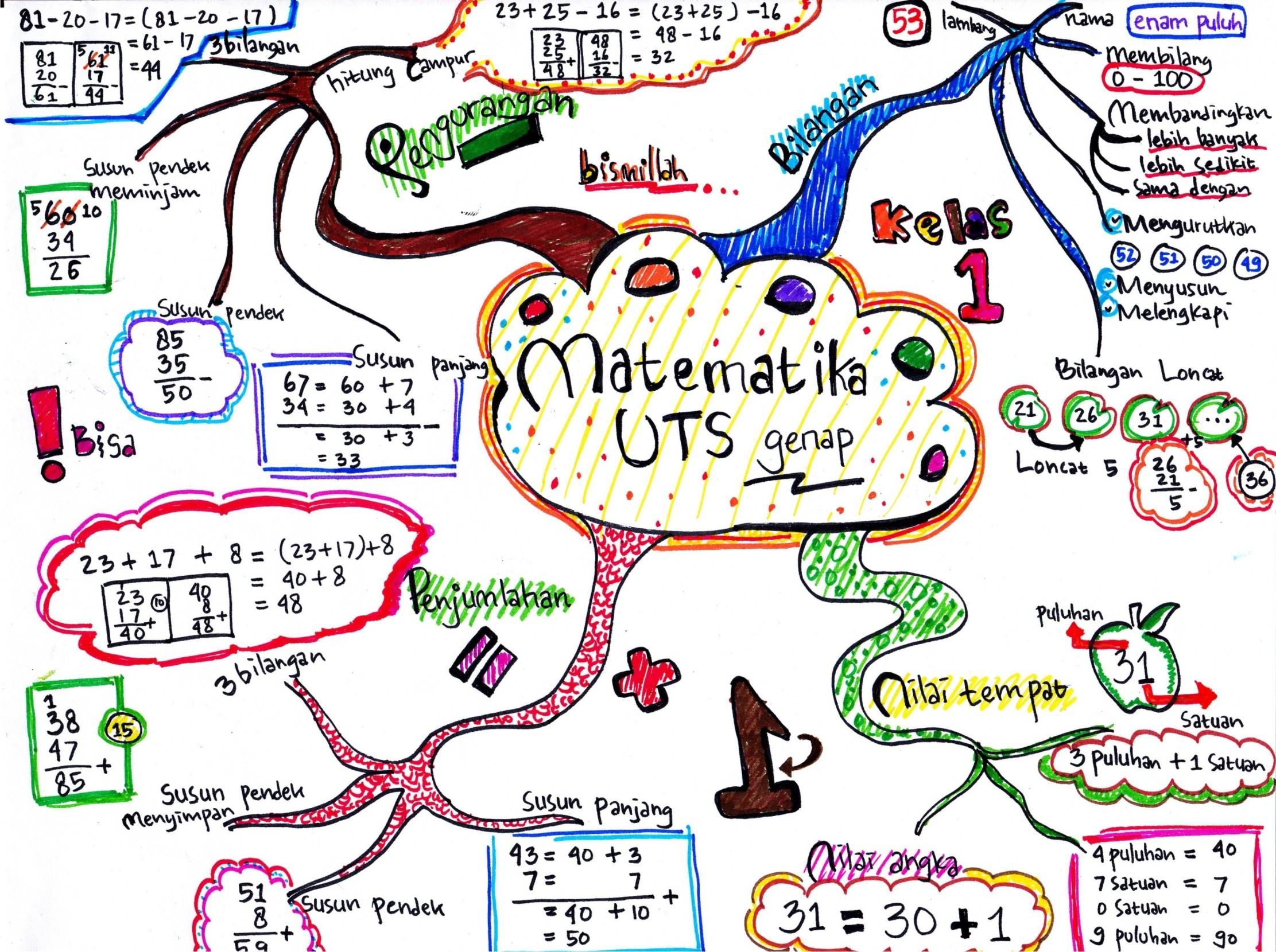 Image result for cara happy belajar di kelas dengan baik